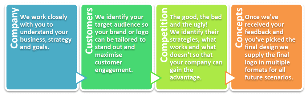 Zealous Web Design   Blyth Northumberland - our bespoke logo design and branding process is simple